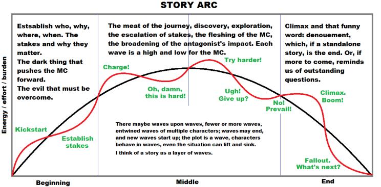 StoryArc