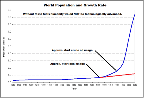 WorldPopulationGrowthFossilFuels