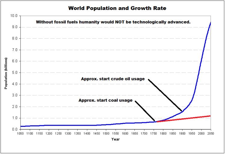 WorldPopulationGrowthFossilFuels