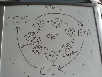 StoryCircle2