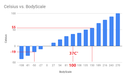 CelsiusvsBodyScale